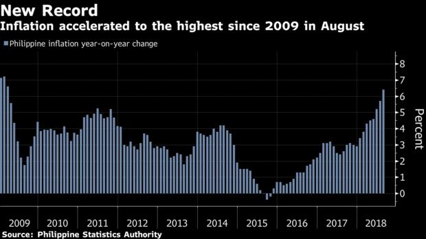 ฟิลิปปินส์ กับเงินเฟ้อสูงสุดในรอบ 9 ปี
