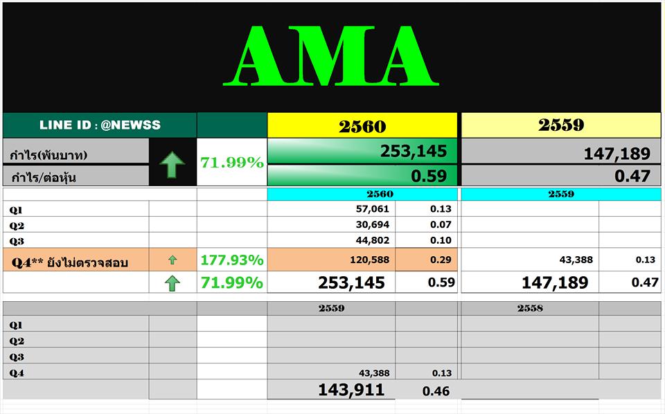 สรุปงบ AMA – Q4'60