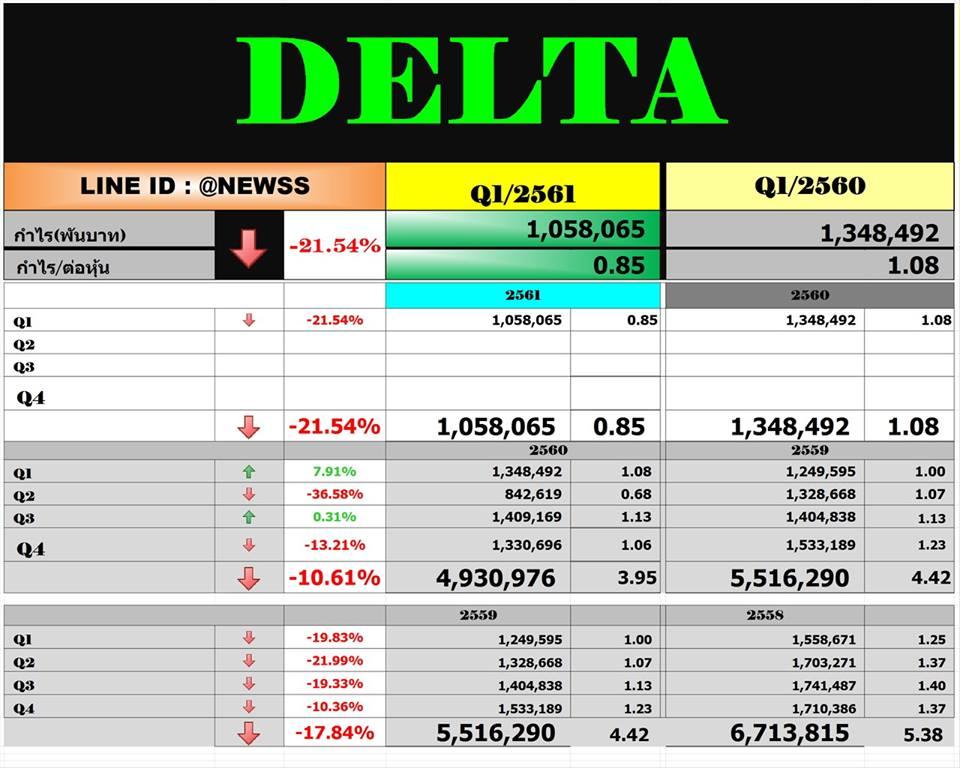 DELTA – สรุปงบ Q1'61
