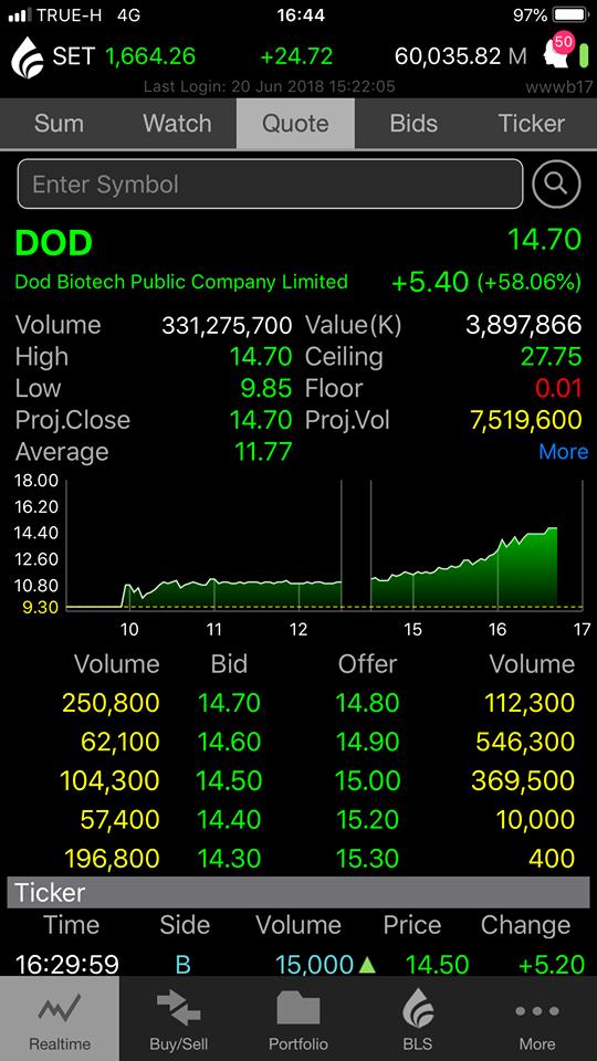 DOD +58% … ดูดีดีระวังดอย