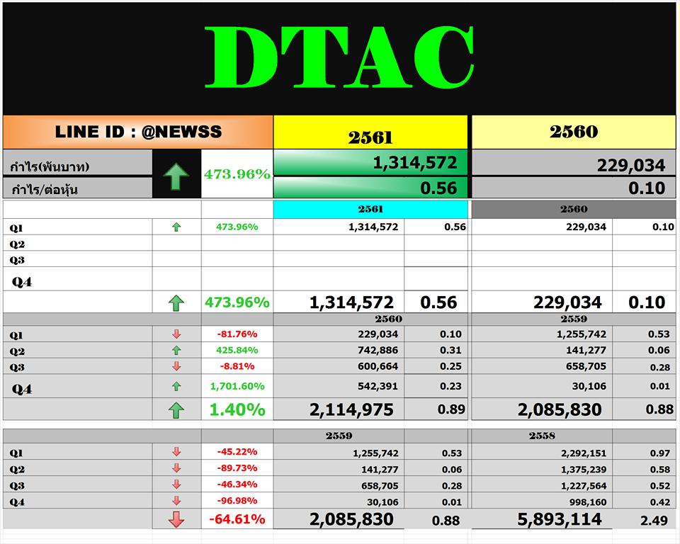 DTAC – สรุปงบ Q1'61