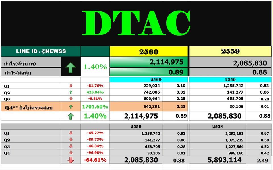 สรุปงบ DTAC – Q4'60