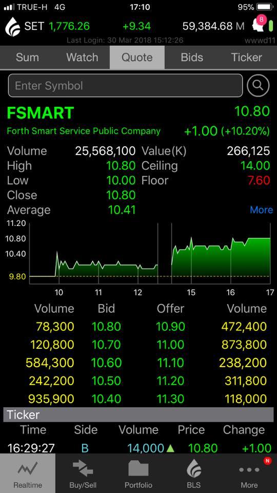 """FSMART ประกาศซื้อหุ้นคืน"""