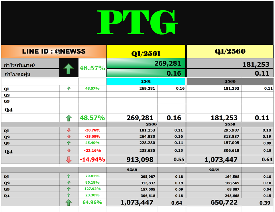 PTG – สรุปงบ Q1'61