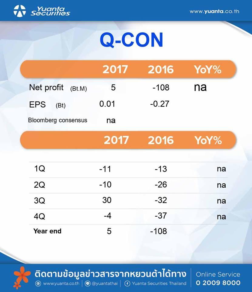 สรุปงบ Q-CON – Q4'60