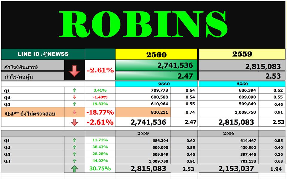 สรุปงบ ROBINS – Q4'60