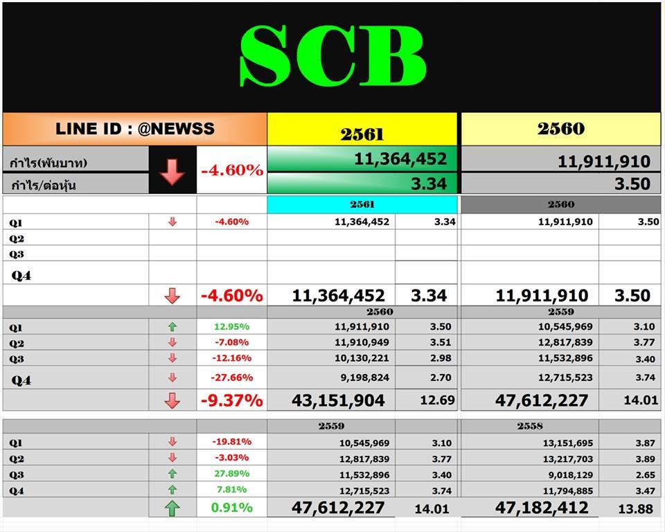 SCB – สรุปงบ Q1'61