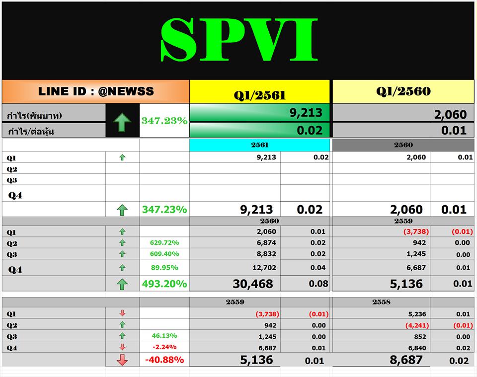 SPVI – สรุปงบ Q1'61