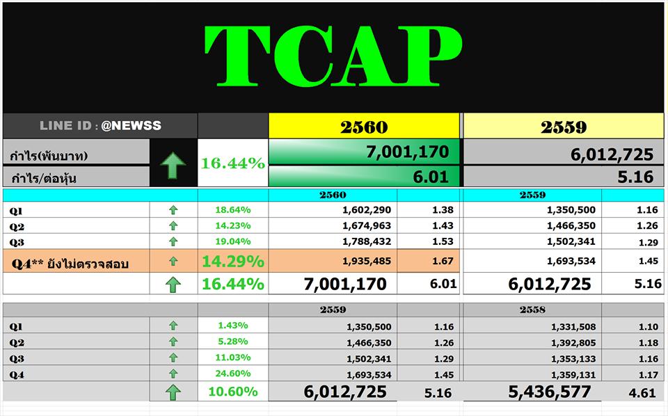 สรุปงบ TCAP – Q4'60