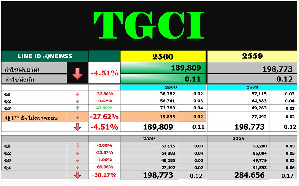 สรุปงบ TGCI – Q4'60