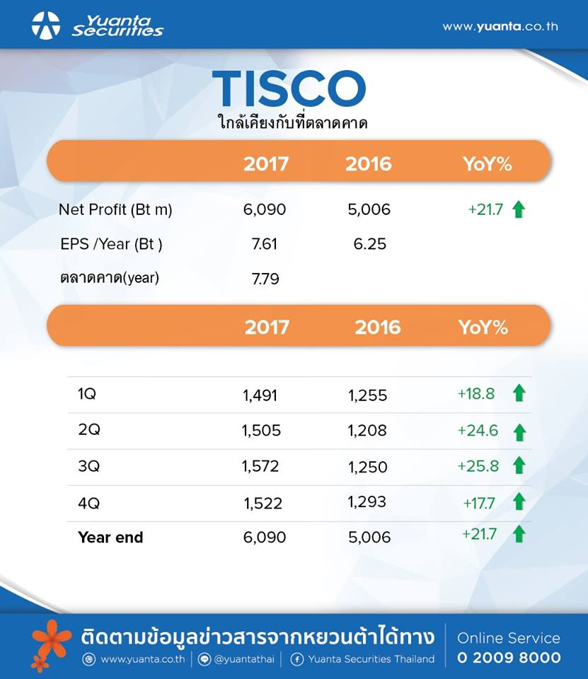 สรุปงบ TISCO – Q4'60
