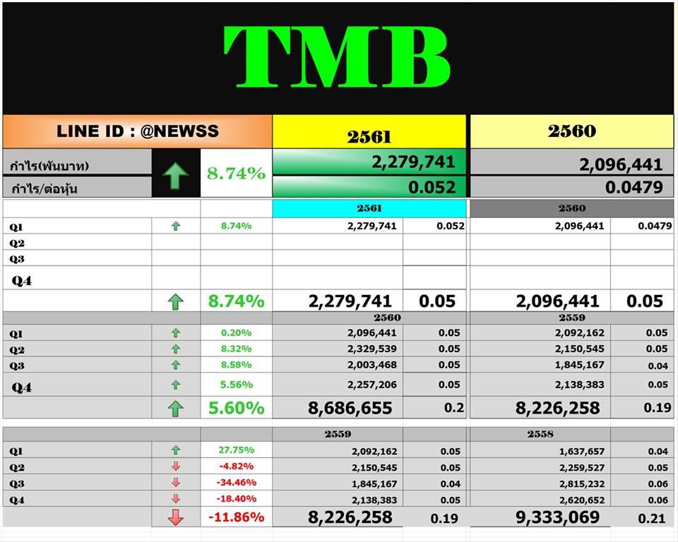 TMB – สรุปงบ Q1'61