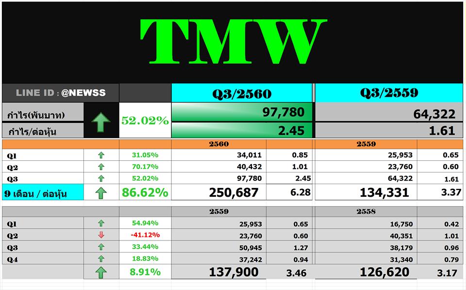 สรุปงบ TMW – Q3'60