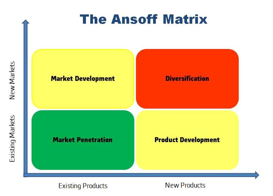 กลยุทธ์การเติบโต Ansoff's Growth Matrix