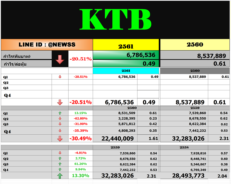 KTB – สรุปงบ Q1'61