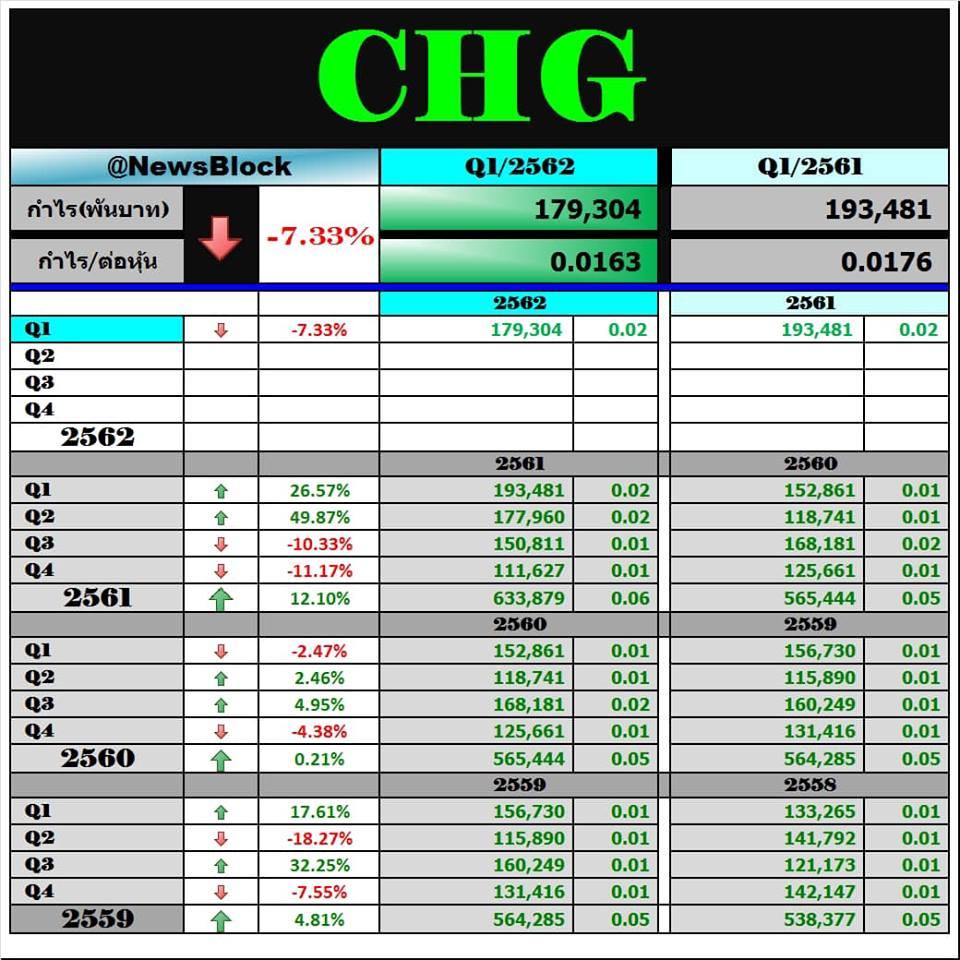 CHG กำไรลดลง แต่หุ้นขึ้นแรง