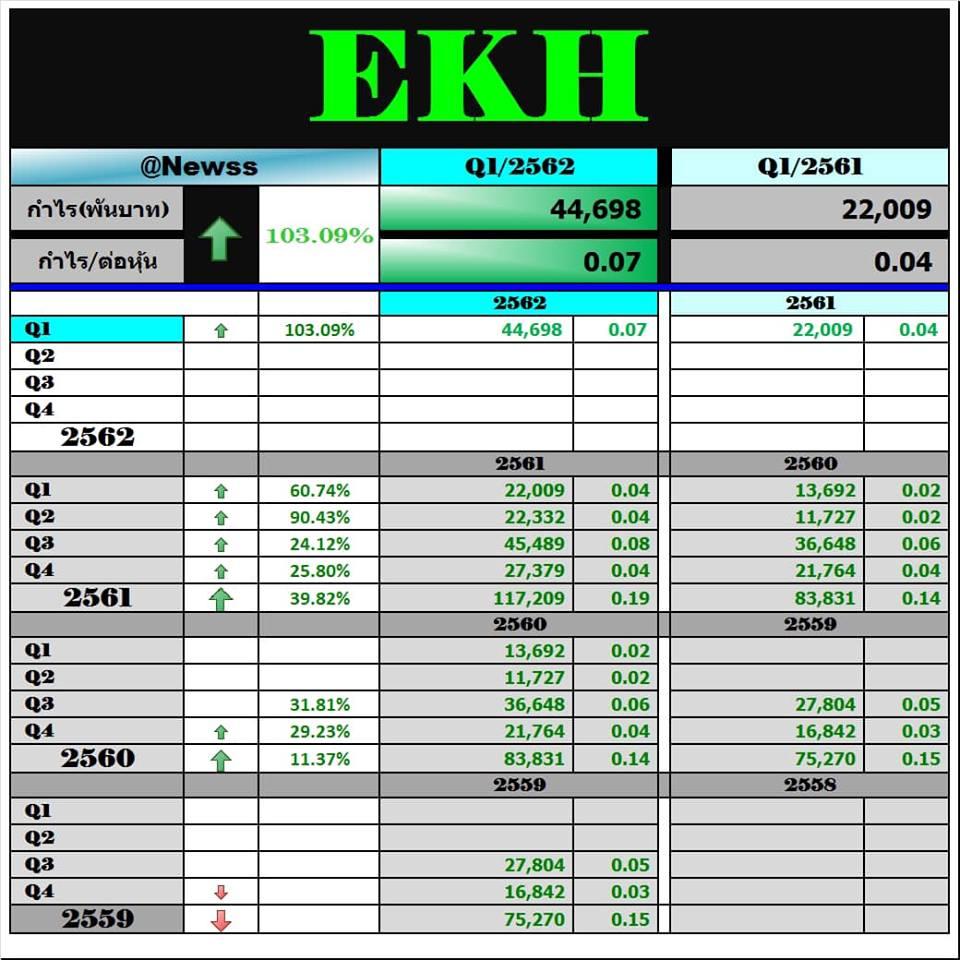 EKH … กำไร +103%