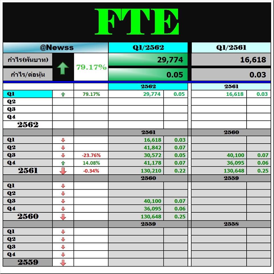 FTE … เครื่องดับเพลิงปันผลสูง