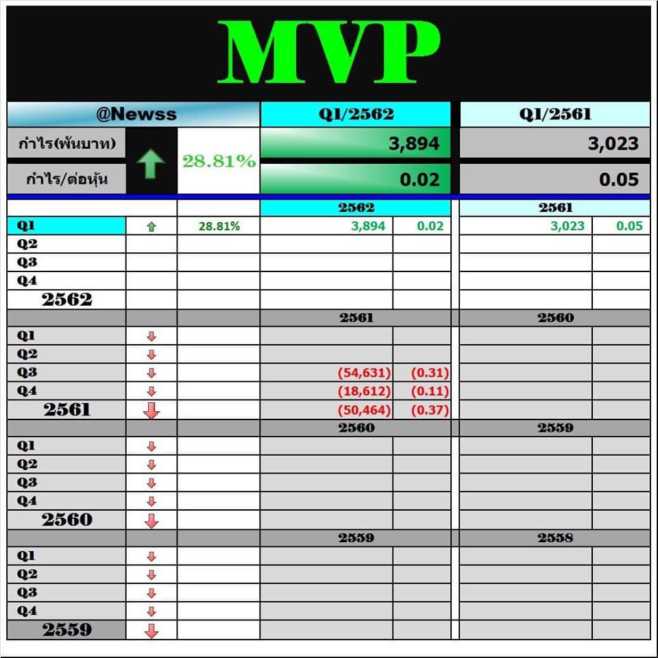 MVP รายได้โตเยอะมาก แต่ต้นทุนก็โตเยอะมากตามไปด้วยเช่นกัน