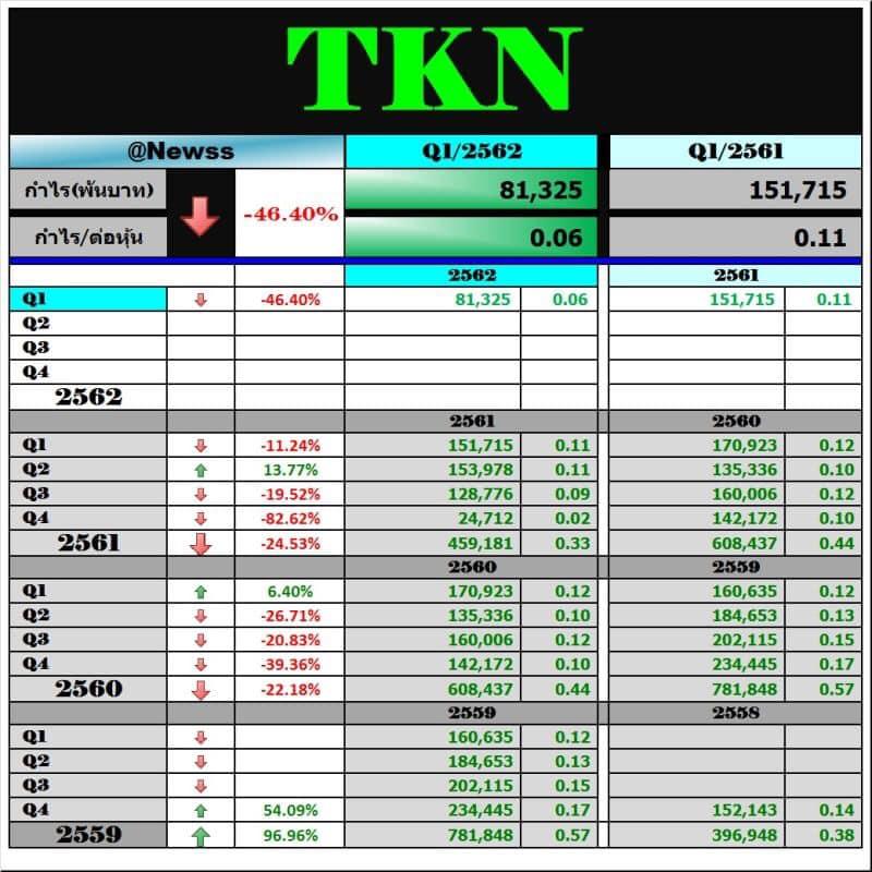 TKN … ต้องให้เวลาในการฟื้นตัว