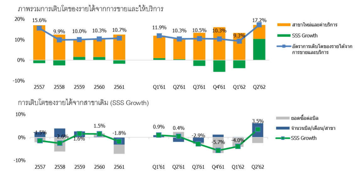 TNP … ยอดขายร้านเดิมเติบโตแล้ว