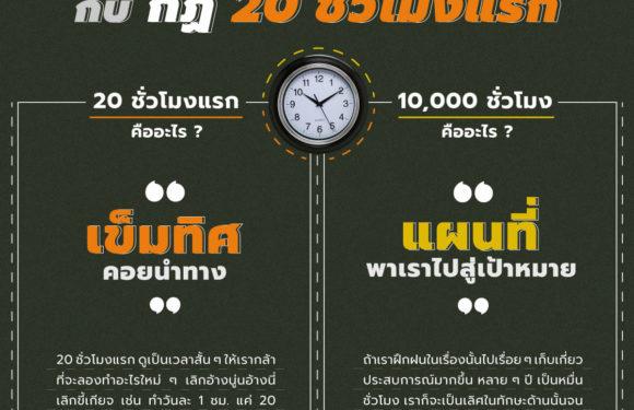 กฎ 10,000 ชั่วโมง vs. กฎ 20 ชั่วโมงแรก
