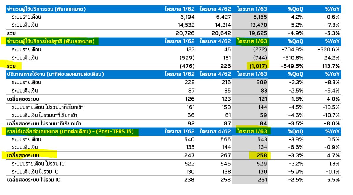 DTAC Q1'20 กำไร +15.7%