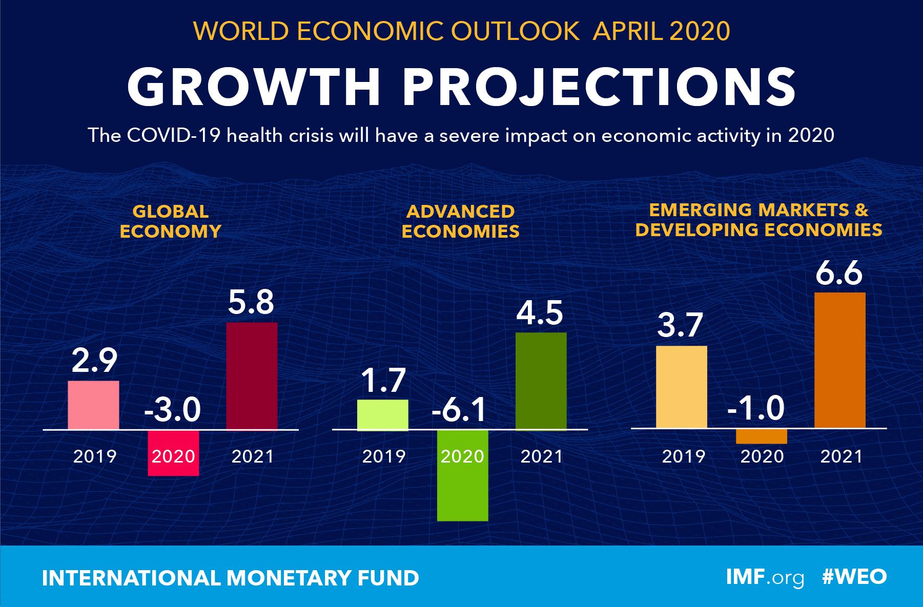 IMF ปรับประมาณการ GDP โลก -3% ถ้ามาไล่ดูประเทศที่น่าสนใจ