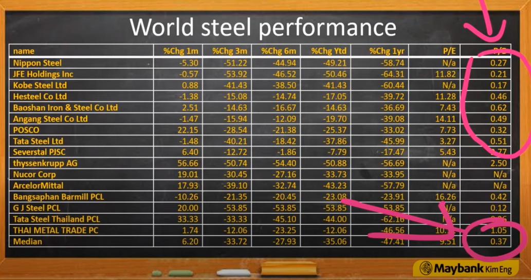 TSTH หรือ TATA Steel ขายเหล็ก